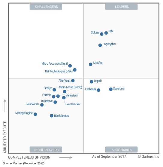 Securonix debuts at Furthest in Vision in 2017 Gartner SIEM