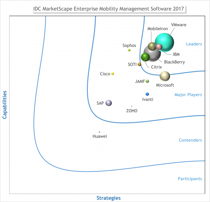 Citrix Named a Leader in the IDC MarketScape for Enterprise